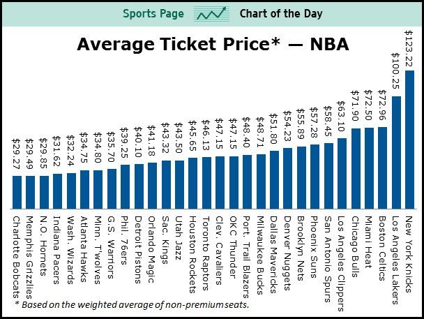 How Much Are Courtside Seats at an NBA Game? | Dunk or Three