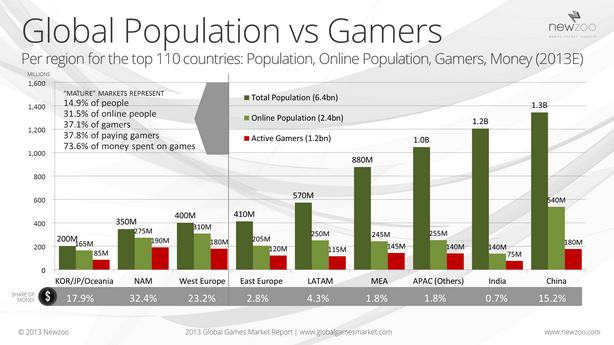 Global Population VS Gamers Infographics Video game