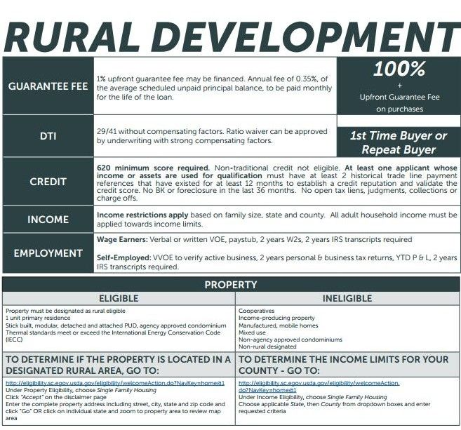 Kentucky Usda Rural Housing Loans Kentucky Usda Rural Housing Loan Program Guidelines Mortgage Payoff Loan Pay Off Mortgage Early