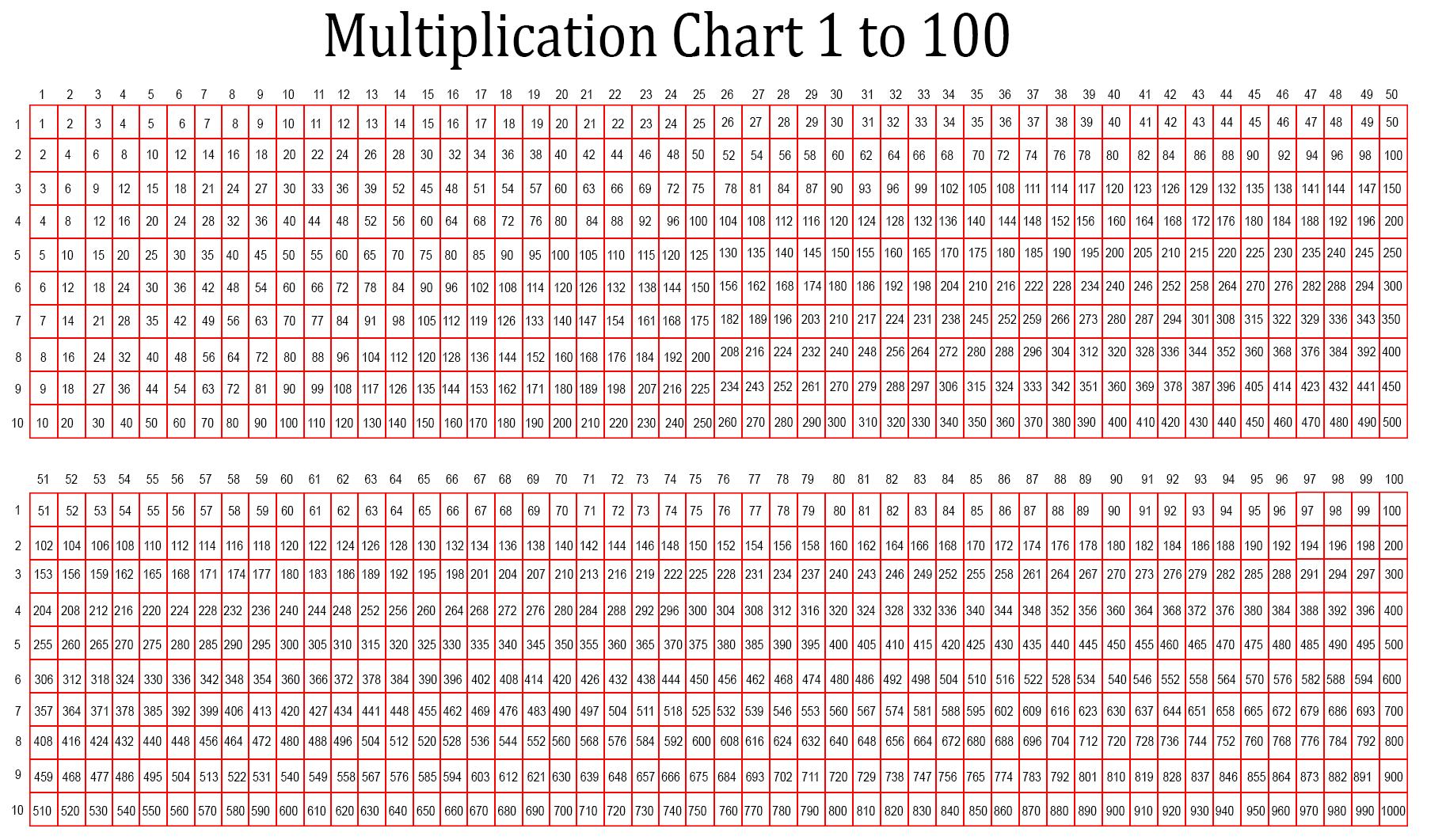 Free Printable Multiplication Table Chart 1 To Di