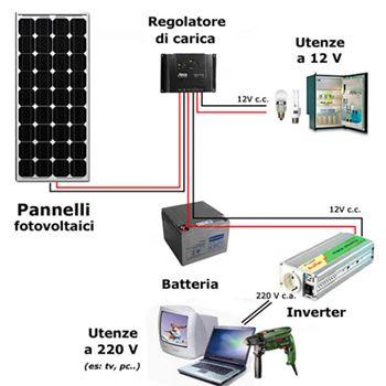 Il portale del sole pannelli solari e fotovoltaici - Portale del sole ...