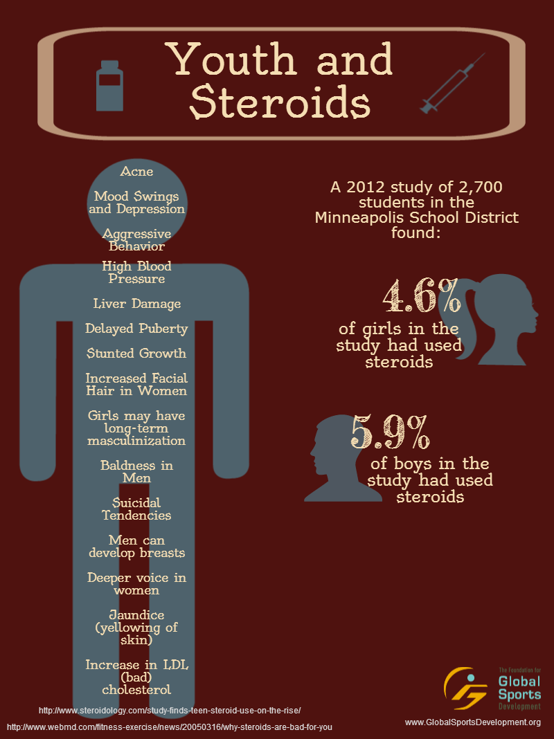 Staggering amount of youth trying steroids could be a result of testosterone therapy helps men with low t but comes with the risk of serious side effects like heart attack stroke and blood clots nvjuhfo Images