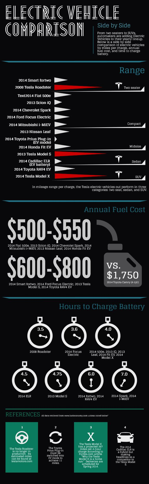 This Infographic Compares Electric Cars On Range Per Charge, Annual Fuel  Cost, And Time To Charge Battery. Highlights Include The Tesla Roadster, ...