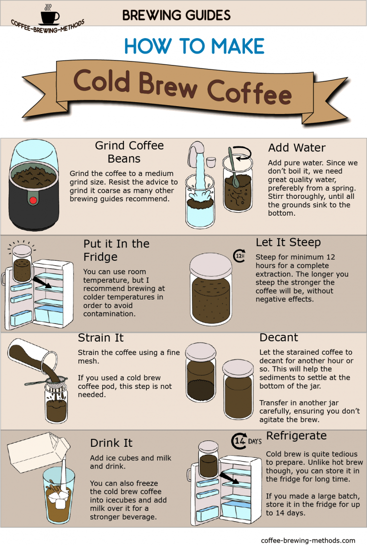 How to Make Cold Brew Coffee in a Mason Jar - [Cold Brew Infographic]