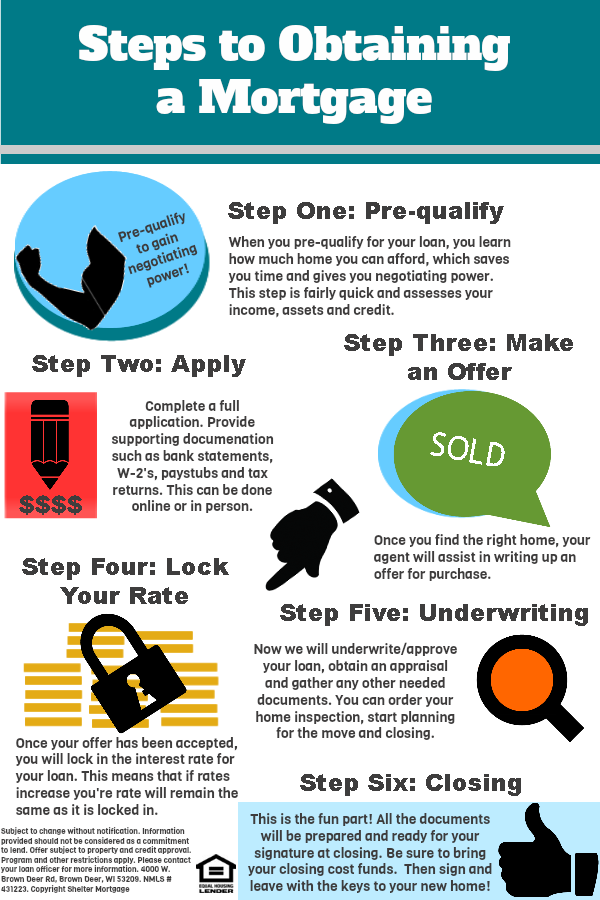 Illustrating The Mortgage Process Literally One Reason The