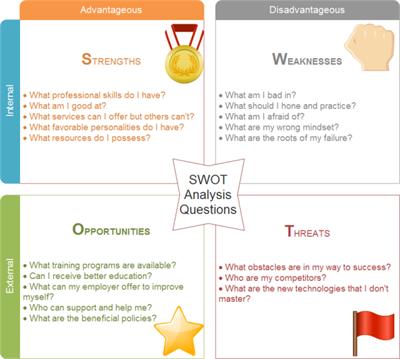 Personal Swot Analysis Examples Swot Analysis Examples Swot Analysis Template Swot Analysis
