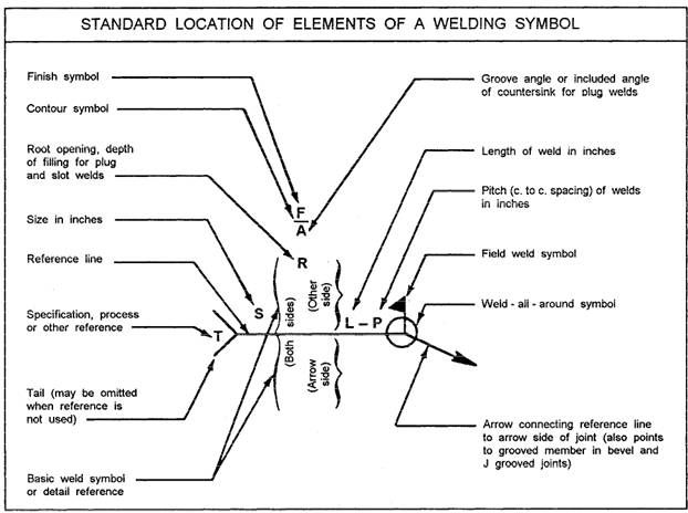 how to read a wire diagram welding symbols welding amp metal work pinterest how to read a welding diagram #6