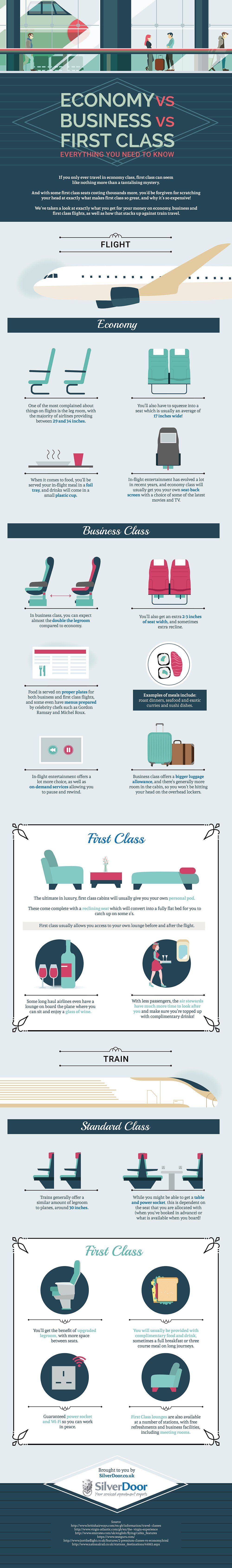Economy vs Business vs First Class - Everything You Need To Know #Infographic