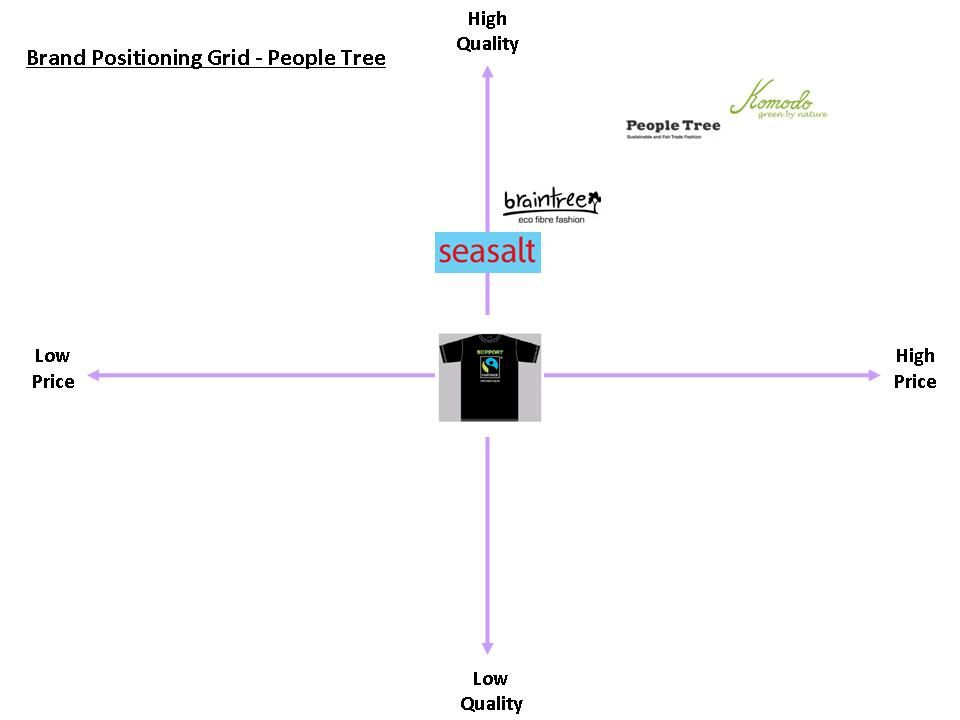 People Tree Brand Positioning Grid People Tree Quality Brands