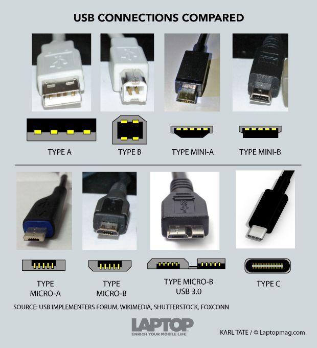 usbc-connector-explained-150310b | Computing & Internet | Pinterest ...