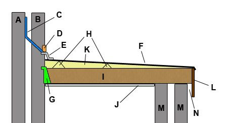 Understanding The Numerous Type of Roofing!!