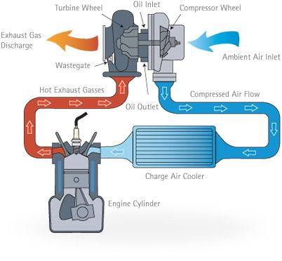 Turbocharger and Intercooler System Car Mechanics Car engine