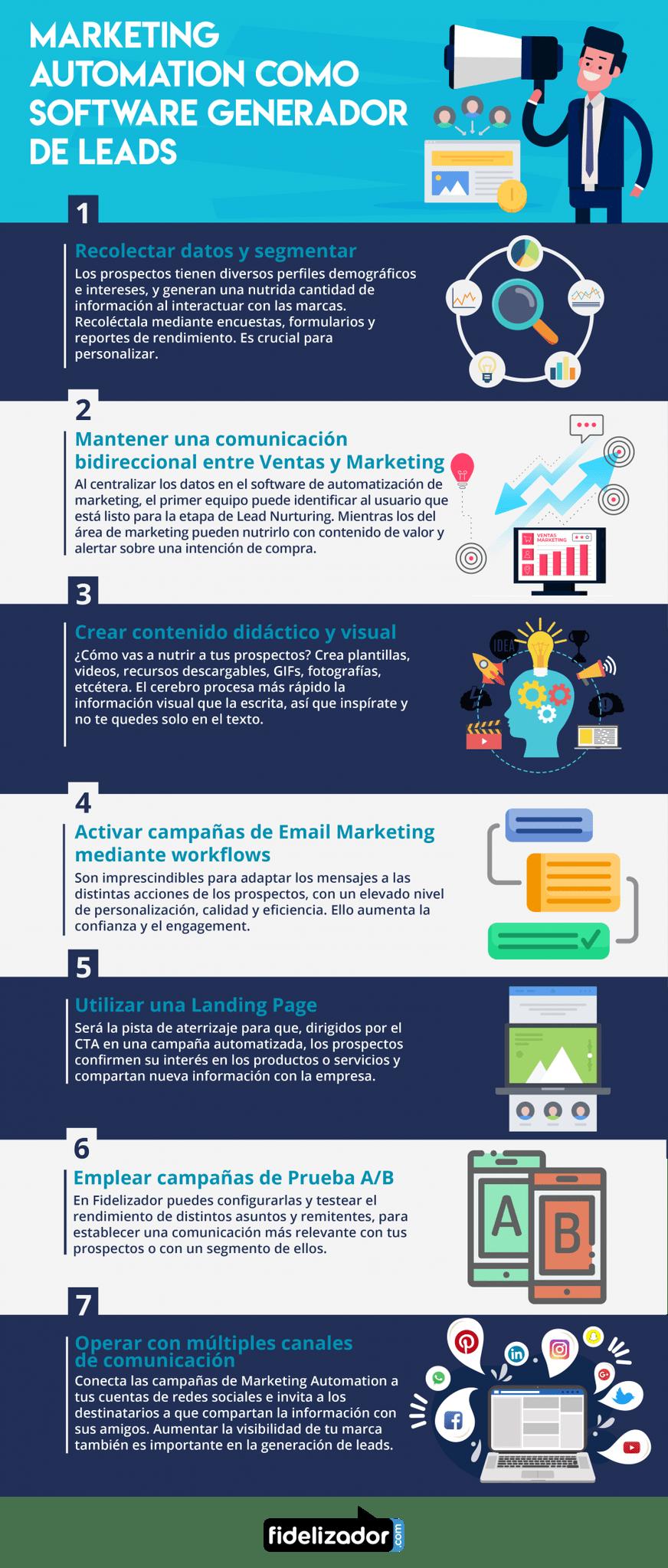 Marketing Automation Como Software Generador De Leads Infografia Marketing Tics Y Formación Digital Marketing Marketing Infographic