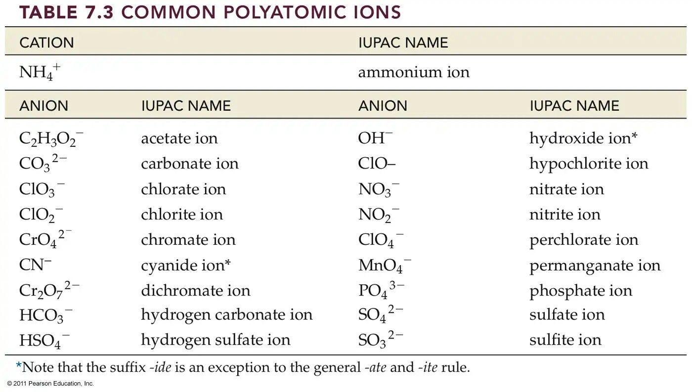 Common Polyatomic Ions Polyatomic Ion Names Chemistry