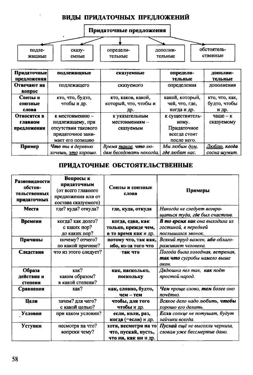 Русский в схемах и таблицах фото 200