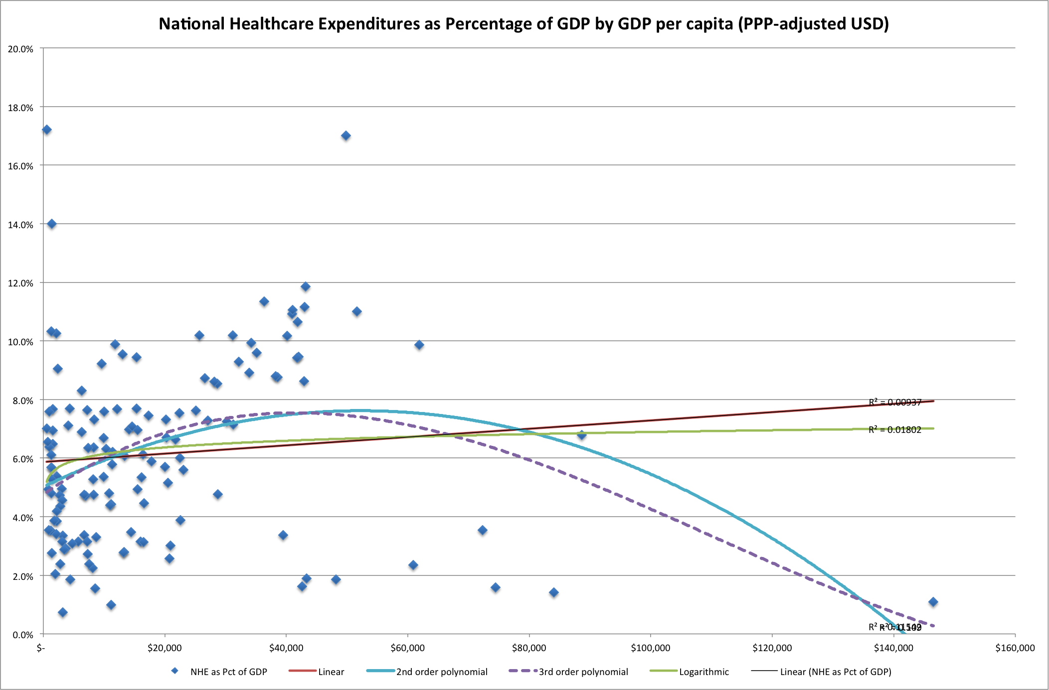 National Healthcare Expenditure United States versus