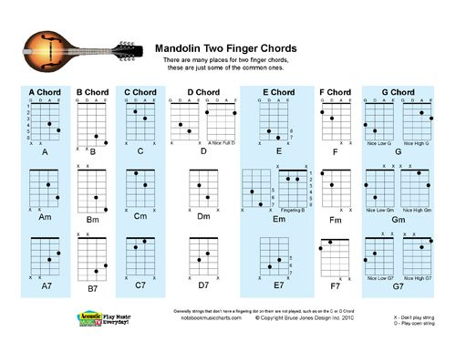Mandolin Two Finger Chord Chart Rock Folk Blues Bluegrass
