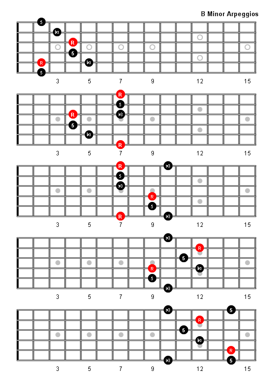 B Minor Arpeggio Guitar Pinterest Guitar Guitar Chords And