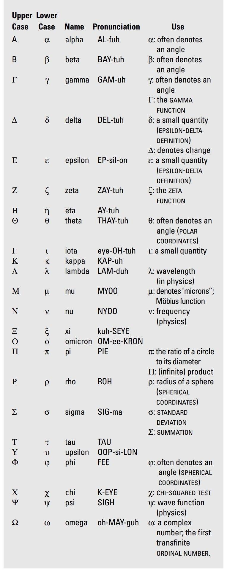 Greek alphabet Greek alphabet, Homeschool high school
