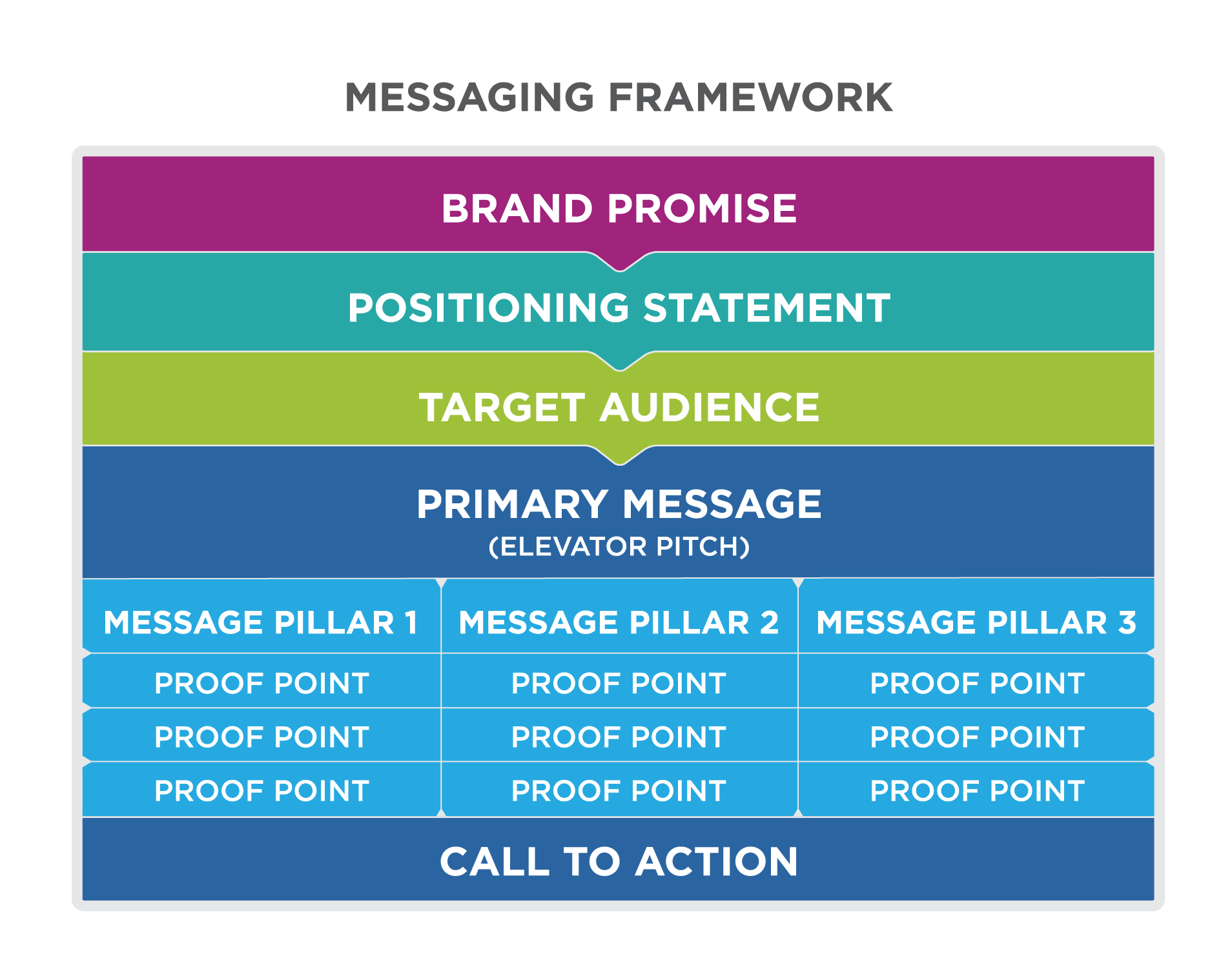 Image result for messaging and positioning template marketing 2 image result for messaging and positioning template maxwellsz