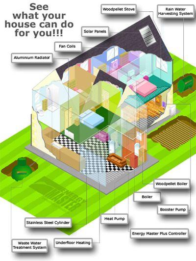 Environmentally friendly house model