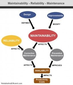 All People Involved In Maintenance Activities Know That Some Equipment Are Really Easy To Maintain While Others C Reliability Engineering Relatable Maintenance