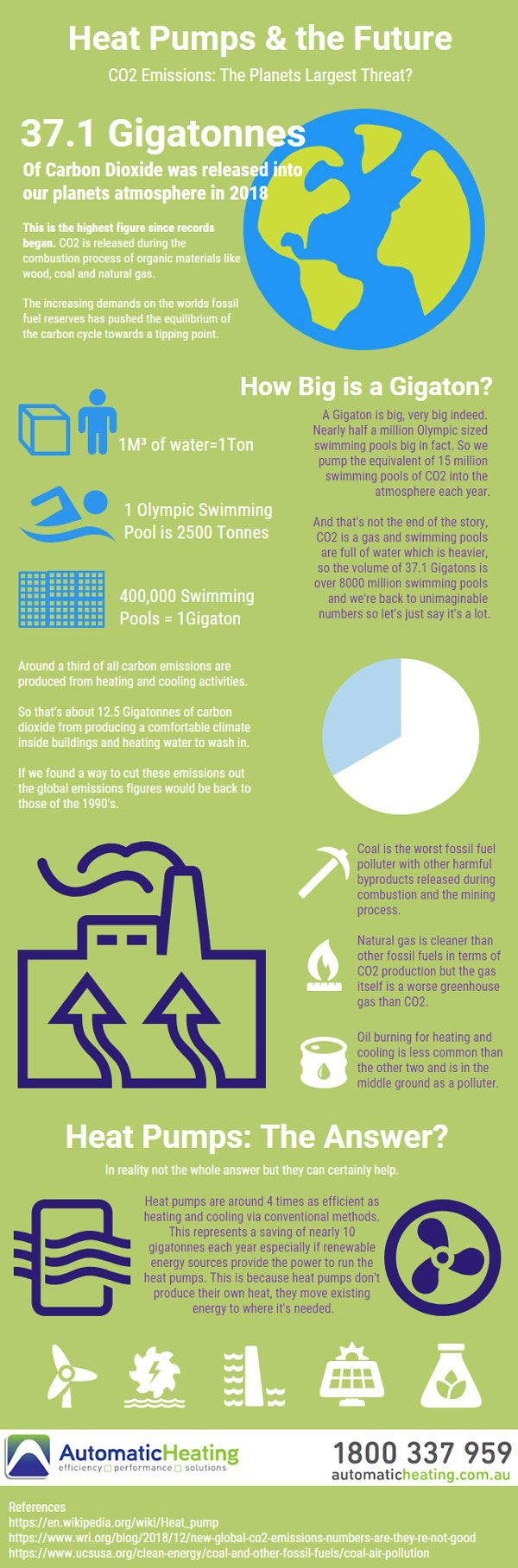 Infographic Heat Pumps The Future Heat Pump Climate Change