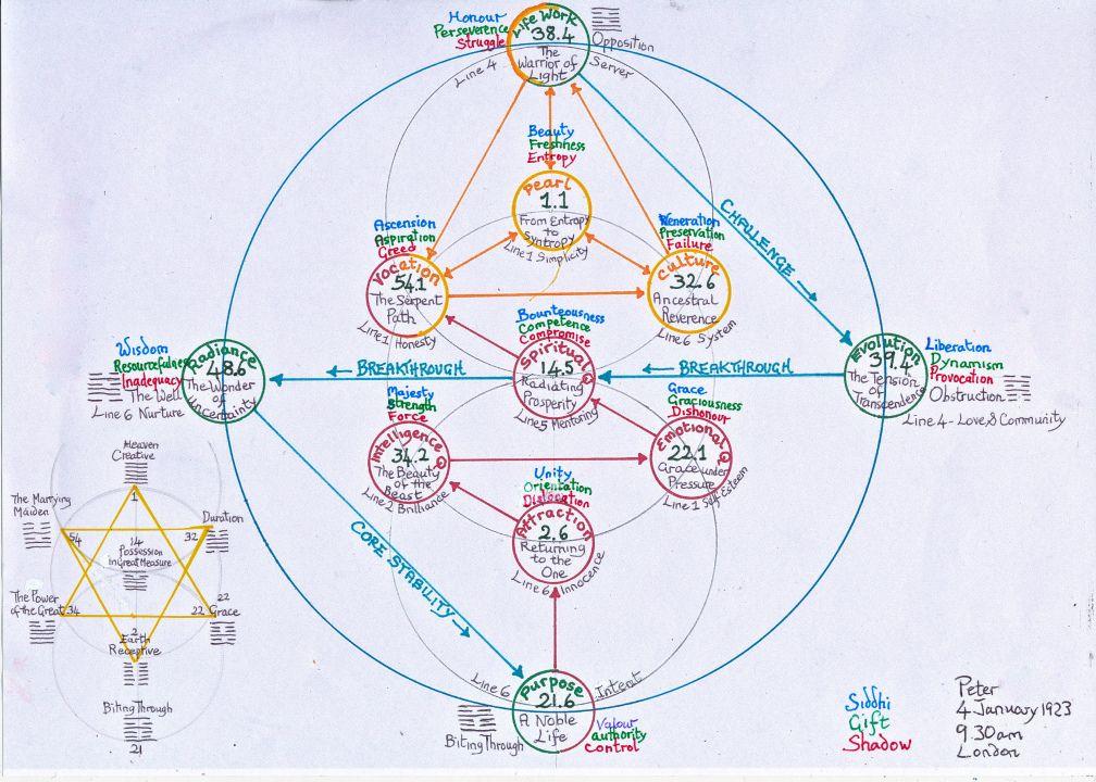 human design gene keys chart diagrams - Google Search human - birth chart template