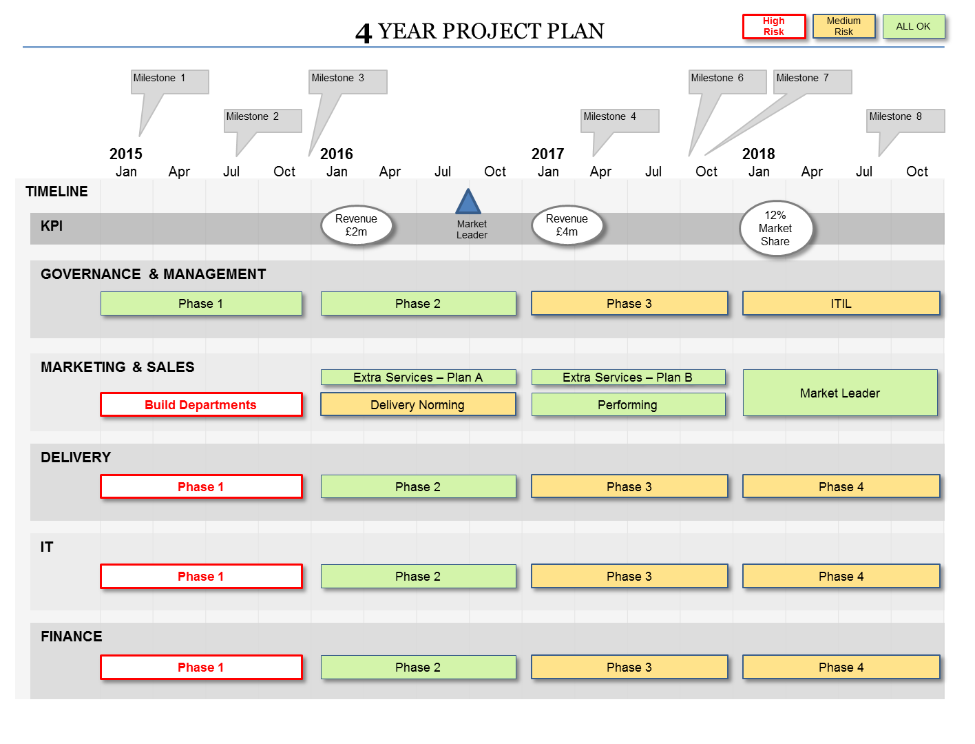This Powerpoint Roadmap Template Has  Great Project Dashboard