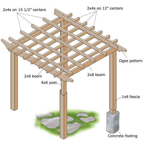 How to build a basic square pergola pergolas squares for How to build a square gazebo