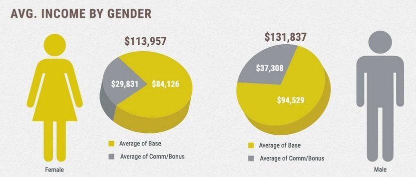 Pharma Sales Rep Income Gap Women 086 X Men Gap Women And