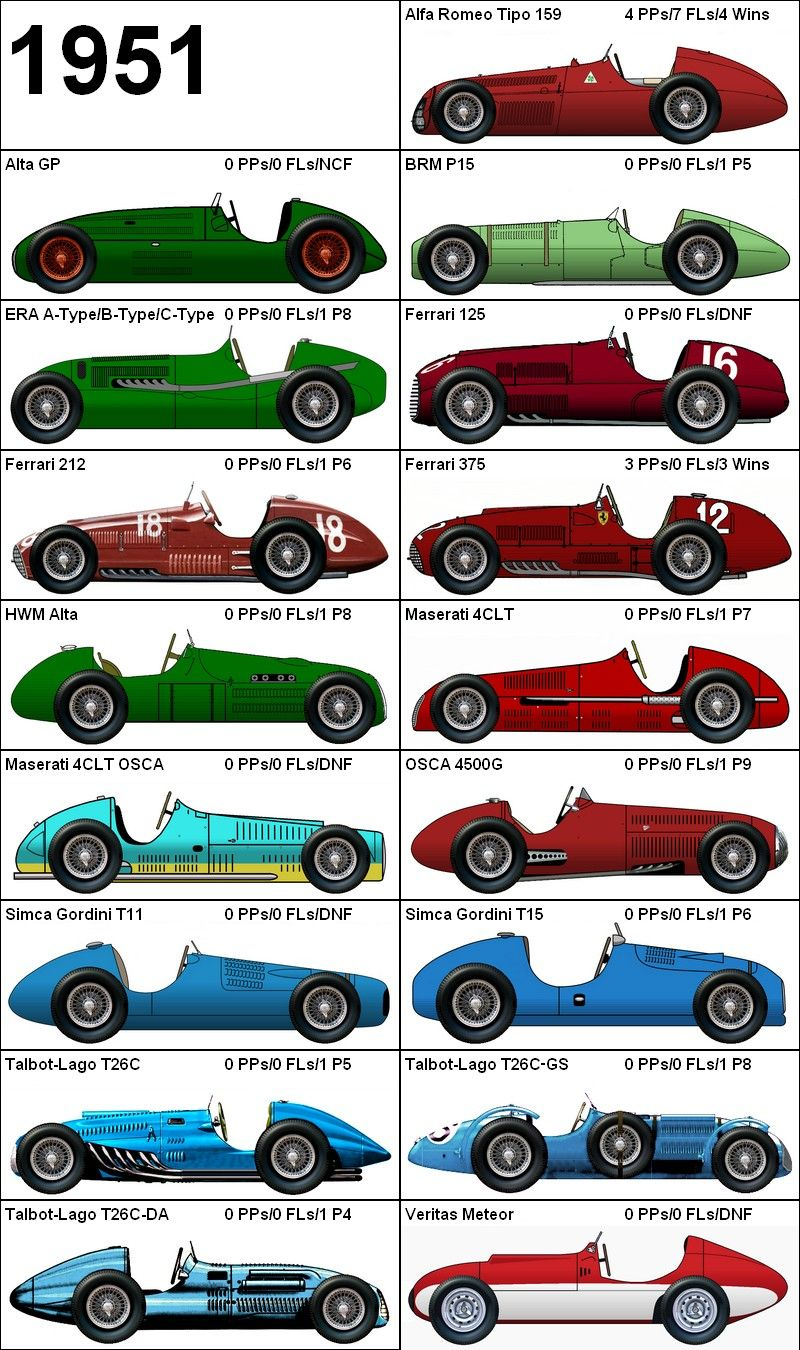 Formula One Grand Prix 1951 Cars