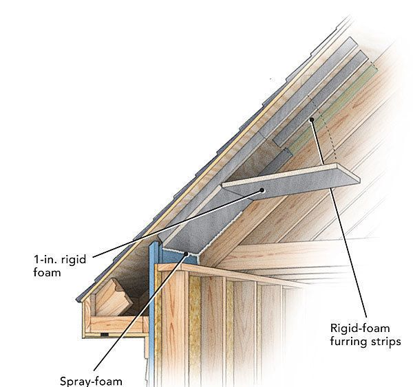 Understand When To Vent Your Roof When Not To And How To Execute Each Approach Successfully Roof Cladding Attic Renovation Roof Insulation