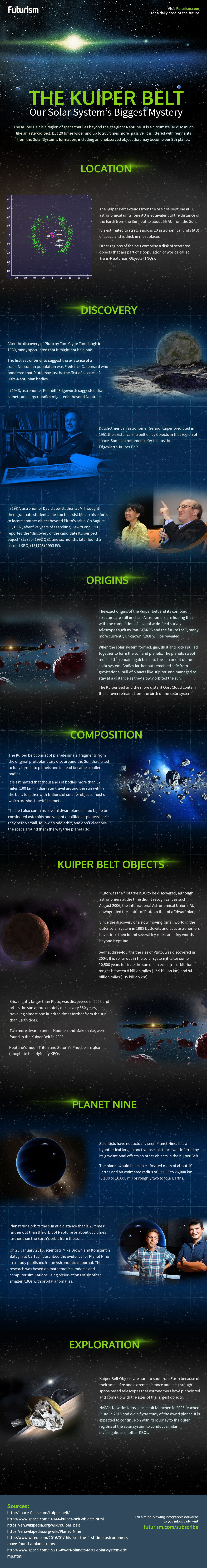 The Kuiper Belt is home to many of the solar systems comets, asteroids, and dwarf planets  Because it's so far from the Sun, there's much we still don't know about it  is part of Kuiper belt -