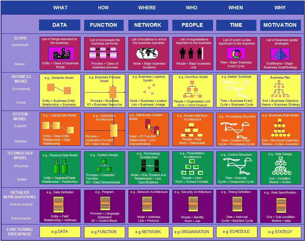Architecture Of The Enterprise The Philippine Health Information System Health Information Systems Enterprise Architecture Enterprise