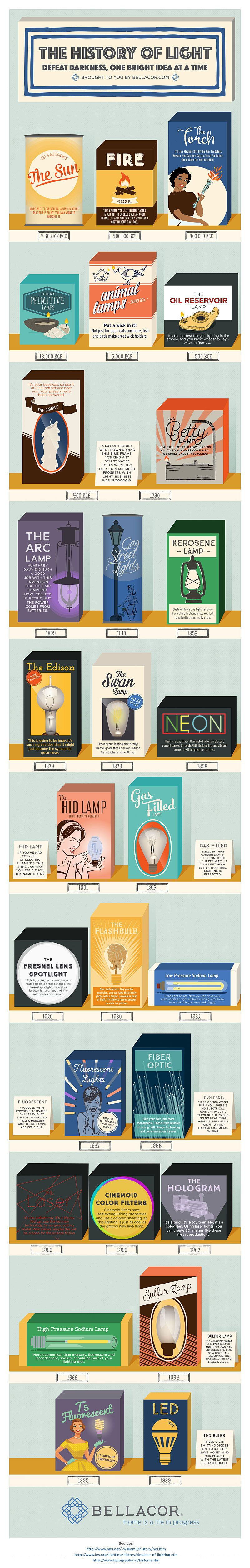 History of Light #infographic