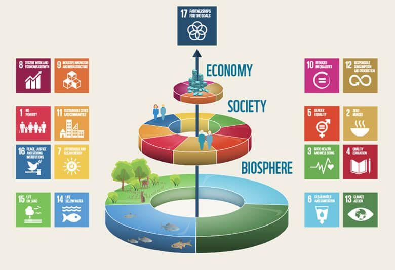 可能 開発 目標 な 持続