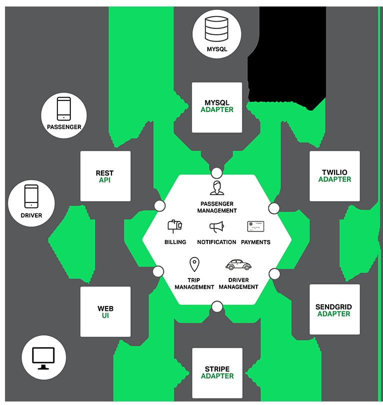 Monolithic hexagonal architecture diagram … Pinteres…