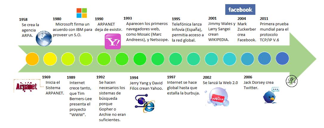 Resultado De Imagen Para Linea Del Tiempo Del Internet Y Su Evolucion Linea Del Tiempo Disenos Para Tazas Evolucion De La Web