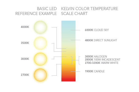 Led Kelvin Color Temperature Chart Project 1 In 2018 Pinterest