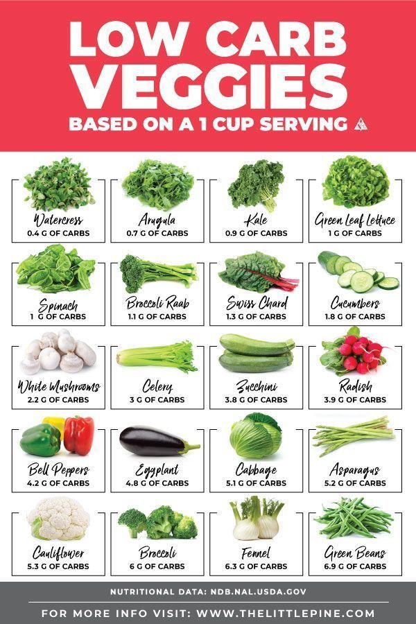 43 Low Carb Vegetables (Printable Chart!) No carb diets