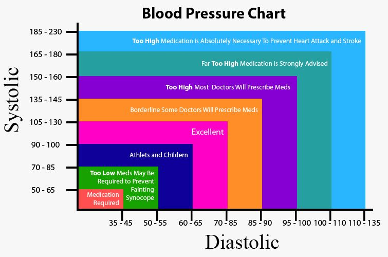 Low blood pressure can cause