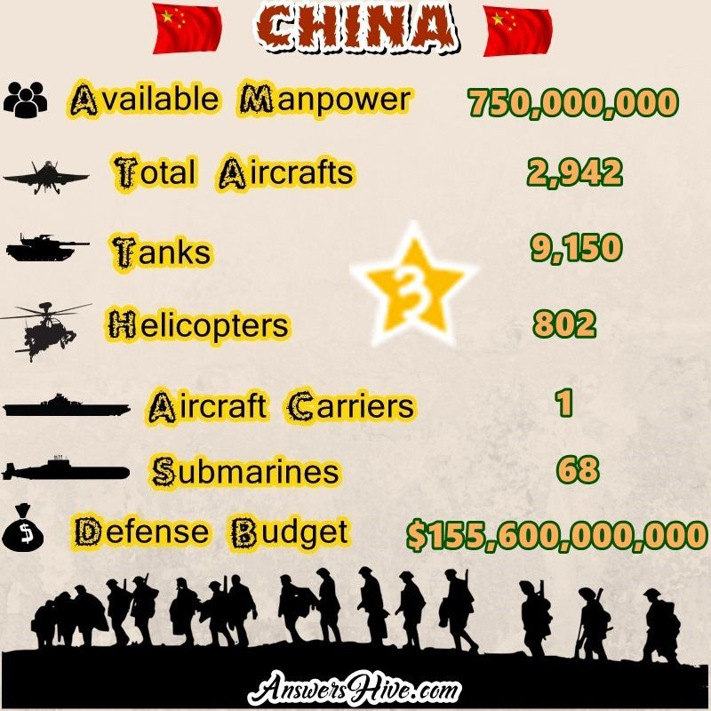 Best Top Most Powerful Military Countries In The World - Most powerful countries