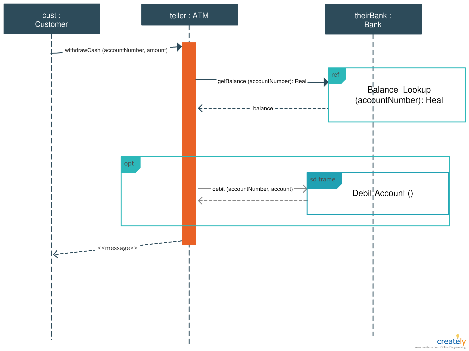 hight resolution of this is a simple sequence diagram example for atm this illustrates the process flow of an atm system you can use this sequence diagram template of atm to