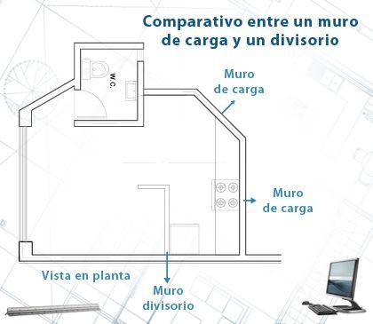 Dibujo Arquitectonico Asistido Por Computadora Unidad I Tema 1 Muros Muro De Carga Arquitectura