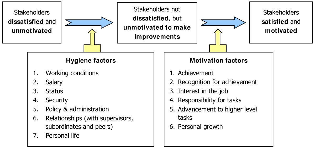 herzberg's motivationhygiene theory Google Search