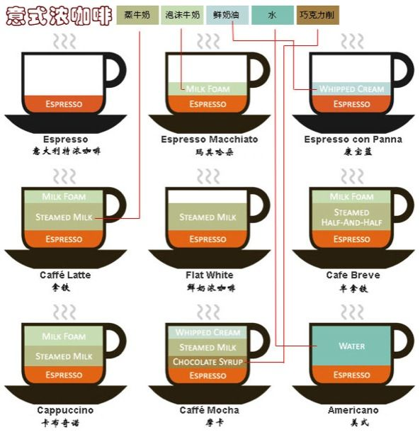 small coffee shops - Cerca con Google