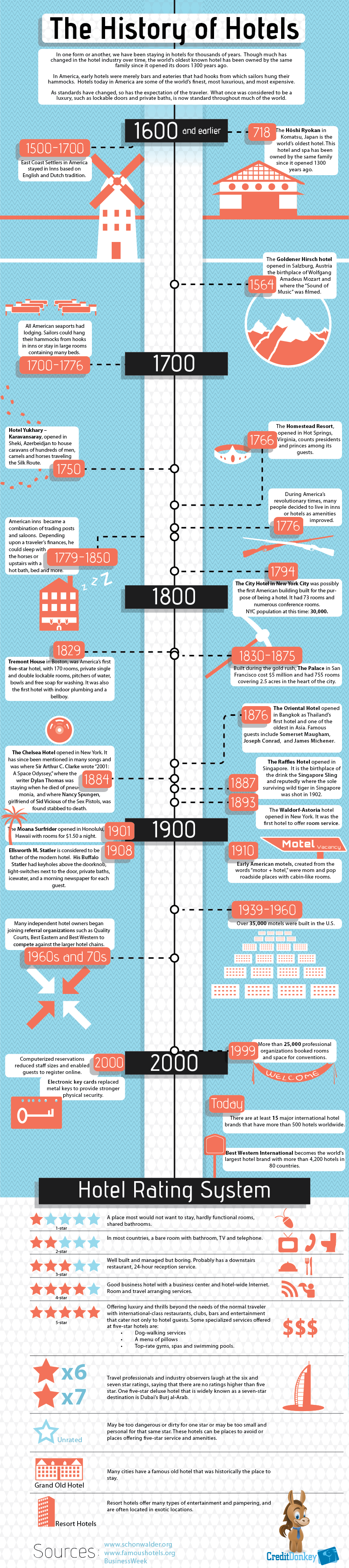 The History Of Hotels Infographic Timeline From 817 First Hotel To 2012 With Star Rating - Hotel Rates History