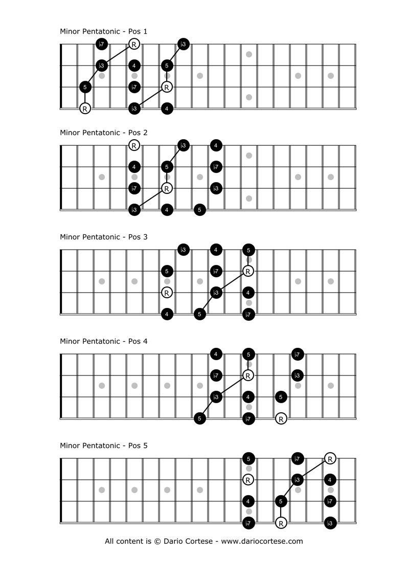 minor pentatonic scale music lessons mandolin pinterest pentatonic scale guitars and bass. Black Bedroom Furniture Sets. Home Design Ideas