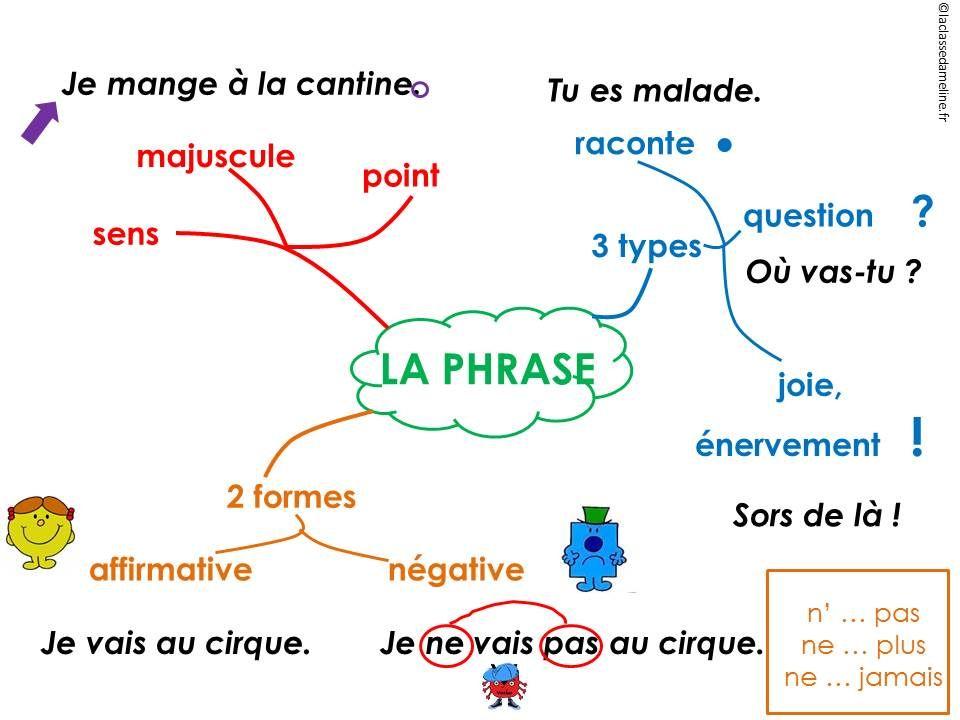 phrase ce1 | Carte mentale, La phrase ce1, Enseignement de ...